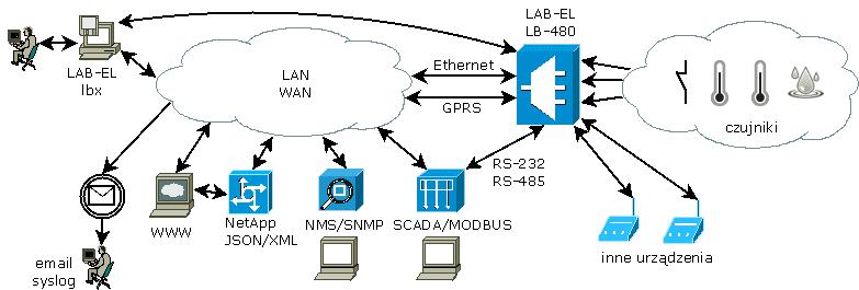 LB-480 Connection Diagram