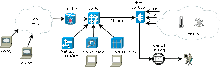 CO2 and O2 monitoring — Ethernet