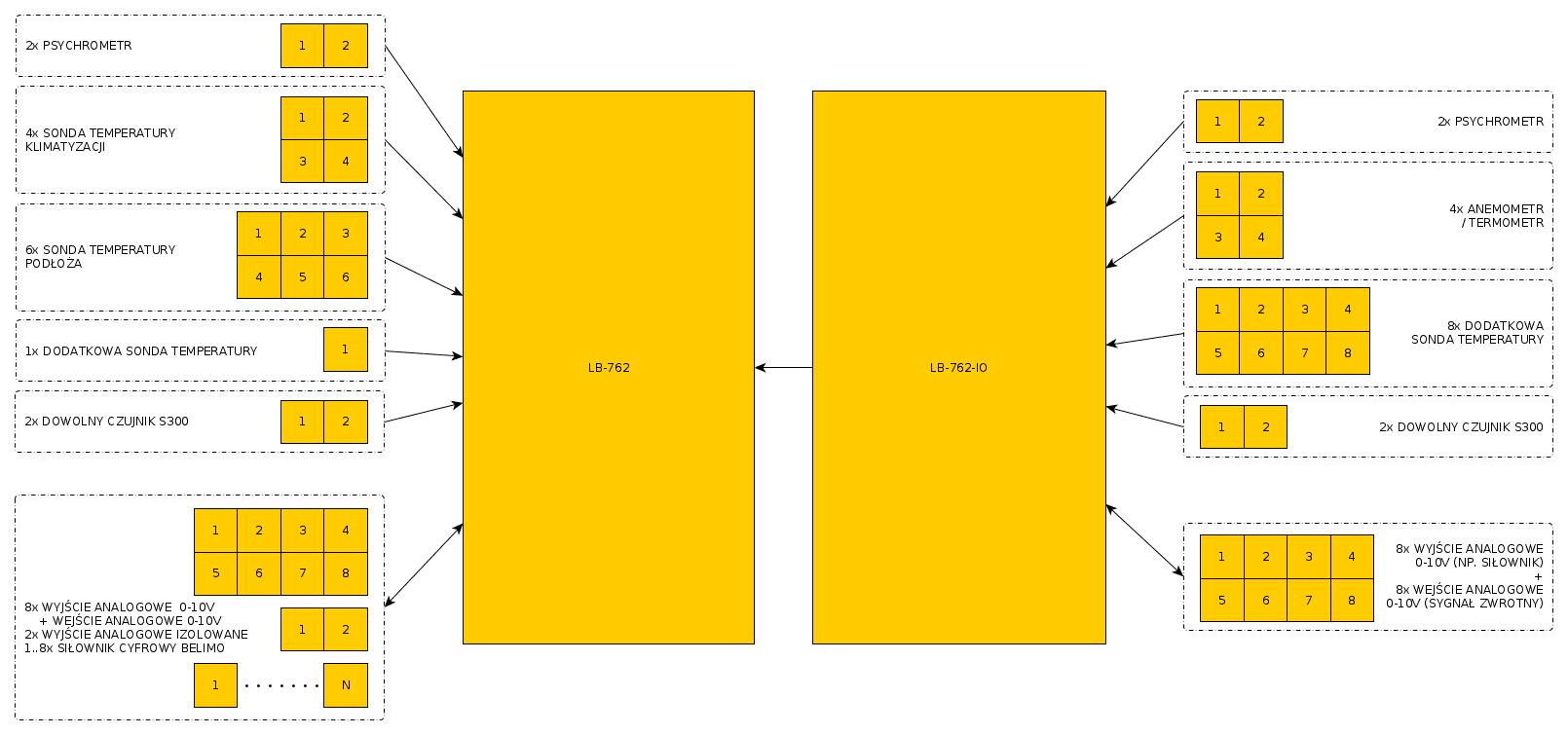 LB-762-IO Additional Interfaces Module