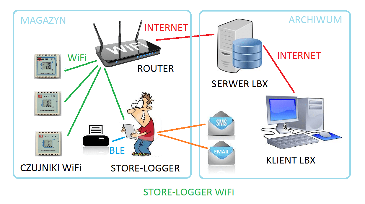 STORE-LOGGER — wireless warehouse conditions control system